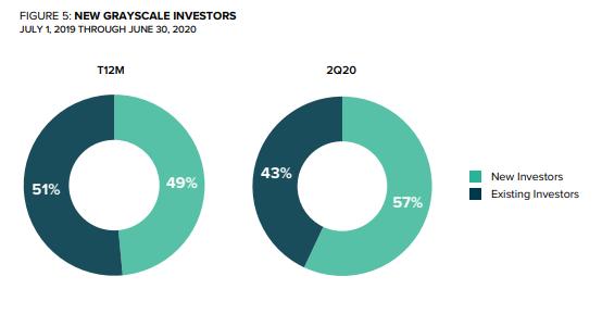 New Grayscale Investors Q2 2020