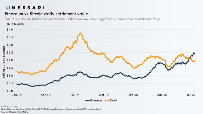 Ethereum vs Bitcoin daily settlement value. Source: Messari