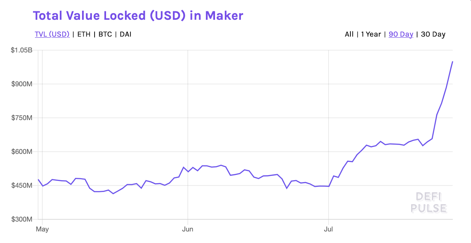 Total Value Locked (USD) in Maker