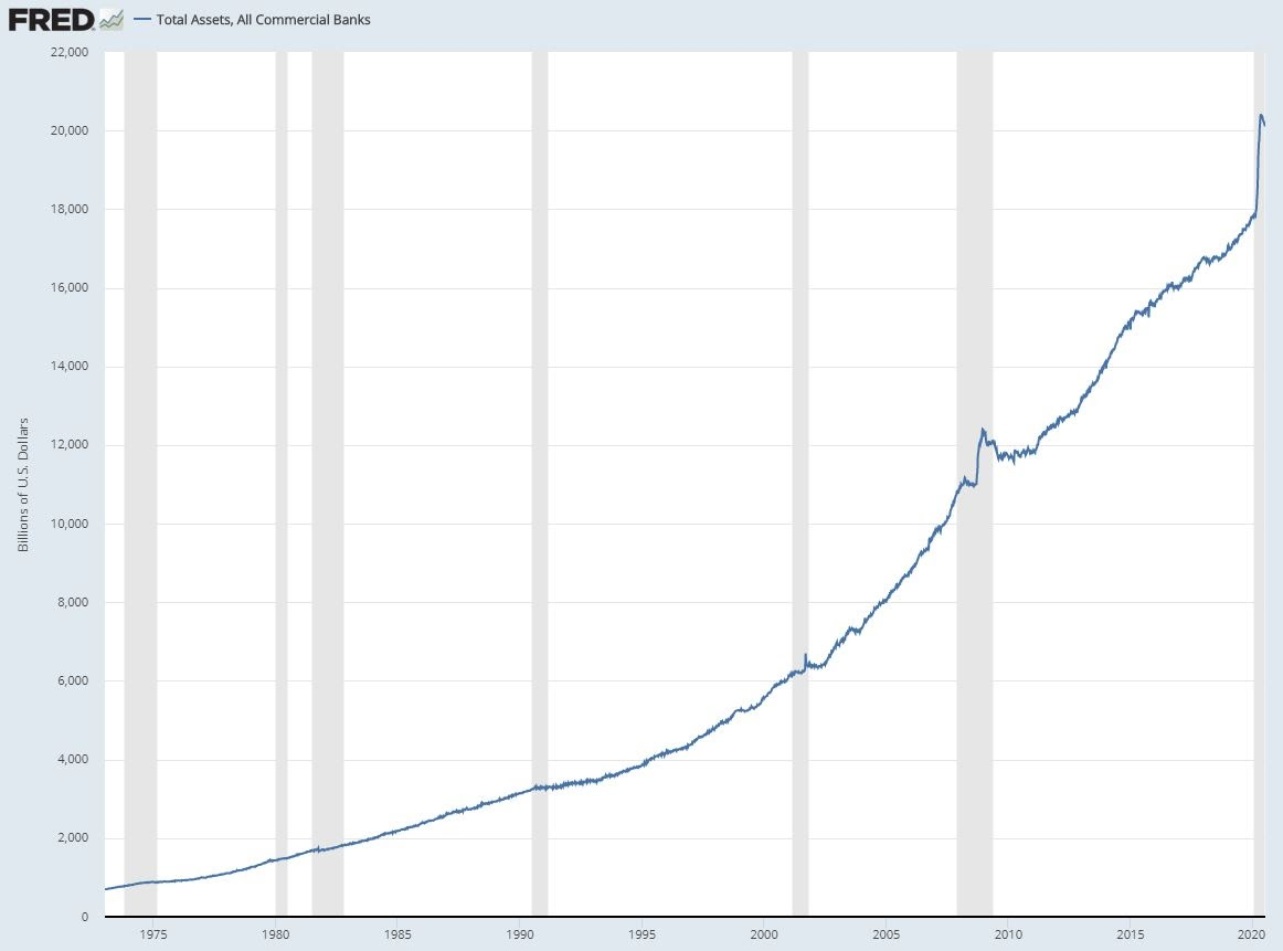 U.S. bank asset balances chart