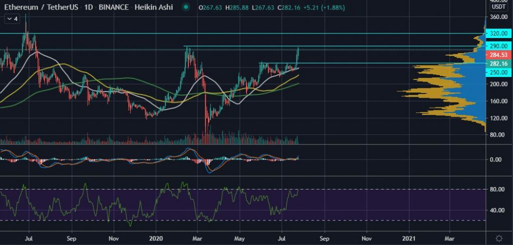 Ethereum (ETH) is Attempting to Bulldoze the $290 Resistance Level 17