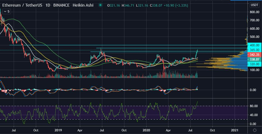 Ethereum's Bullish Climb Could See ETH Retest the 2019 High of $365 16
