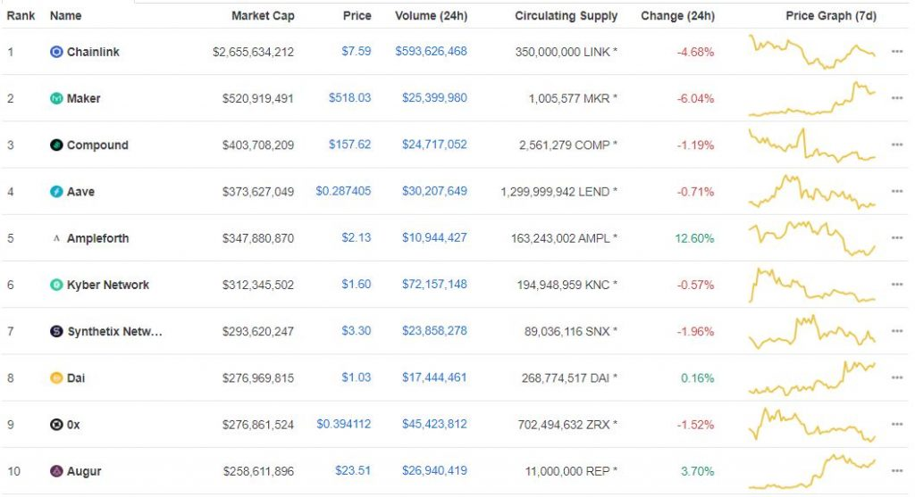 ChainLink (LINK) Ranked the Top DeFi Project on Coinmarketcap 16