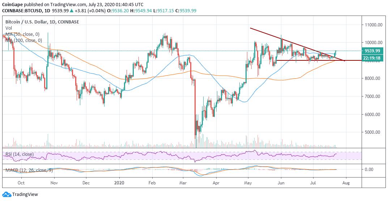 BTC/USD daily price chart