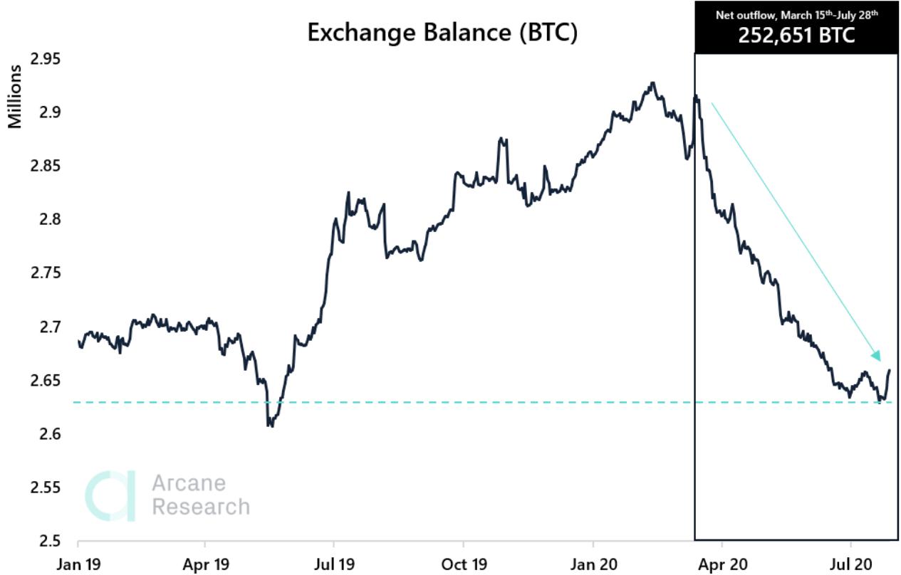 exchange inflows