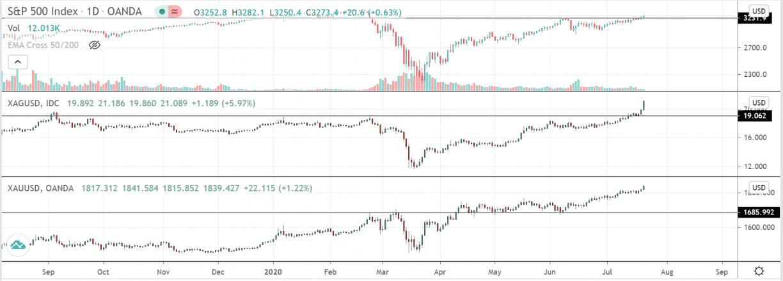 bitcoin gold silver charts