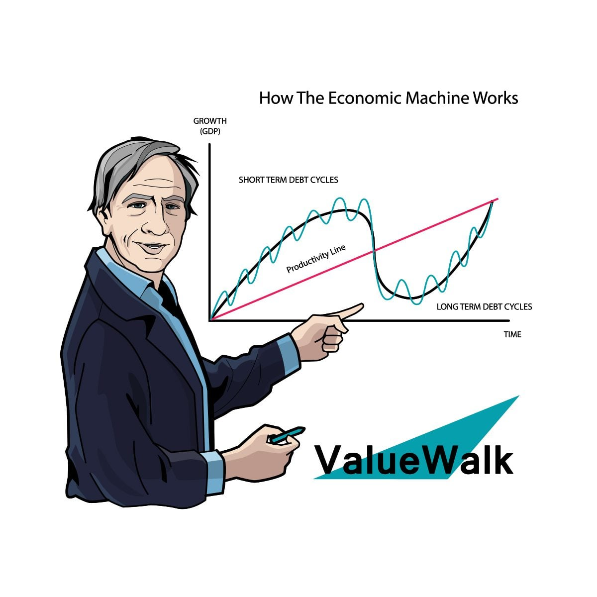 Ray Dalio eBook