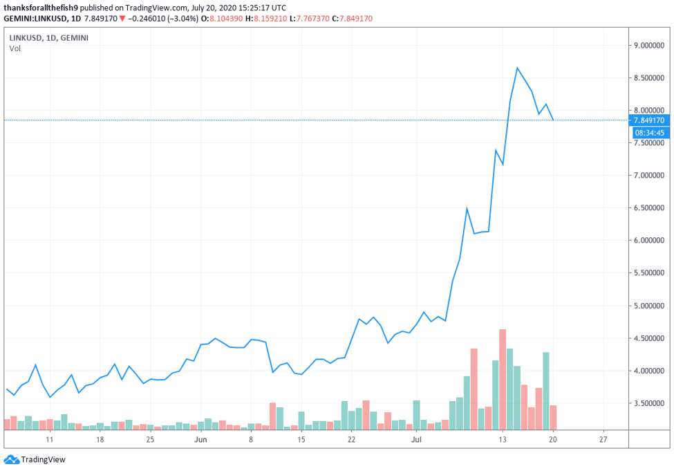 Graph showing LINK's price from Jul. 2019 to Jul. 2020