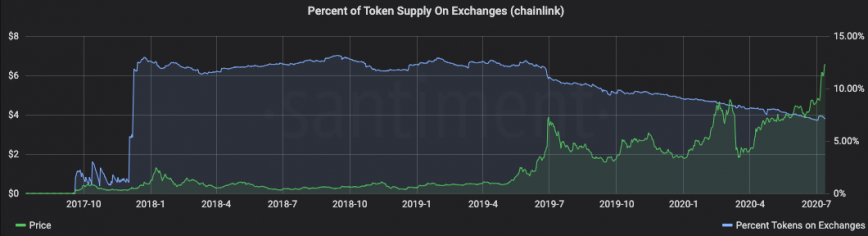 LINK supply on exchanges