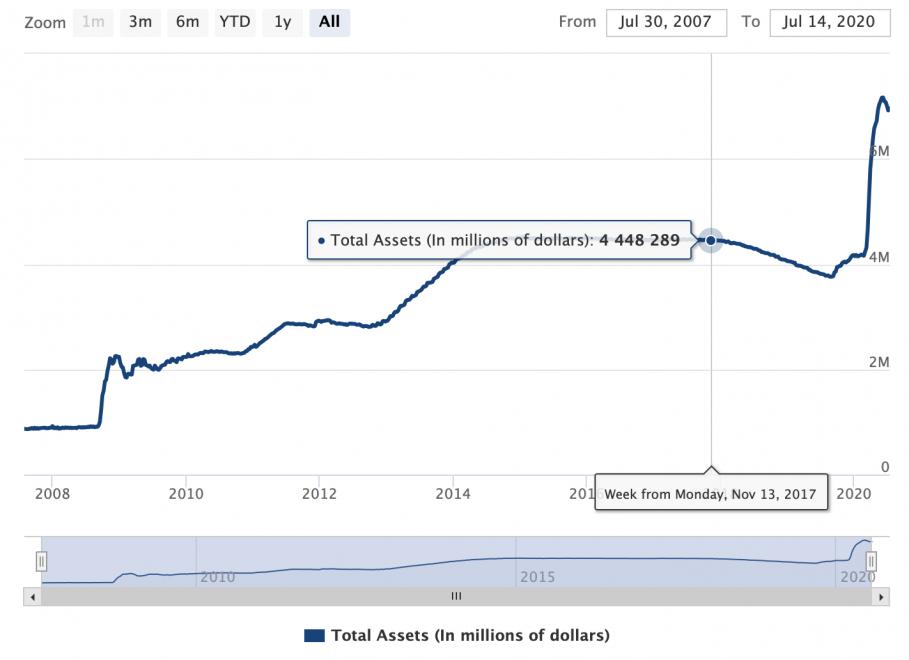 federal reserve, balance sheet