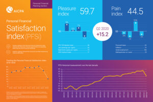 Financial Satisfaction PFSi Q2 2020 v2