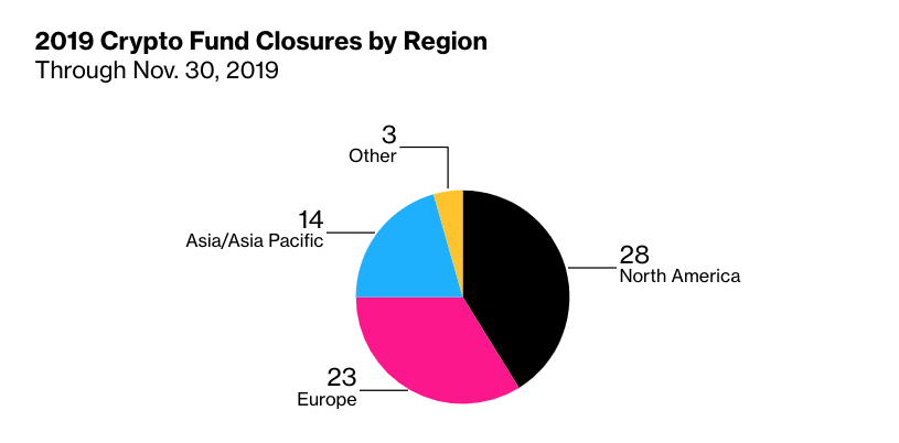 cryptocurrency hedge funds closing by regions beincrypto tony toro
