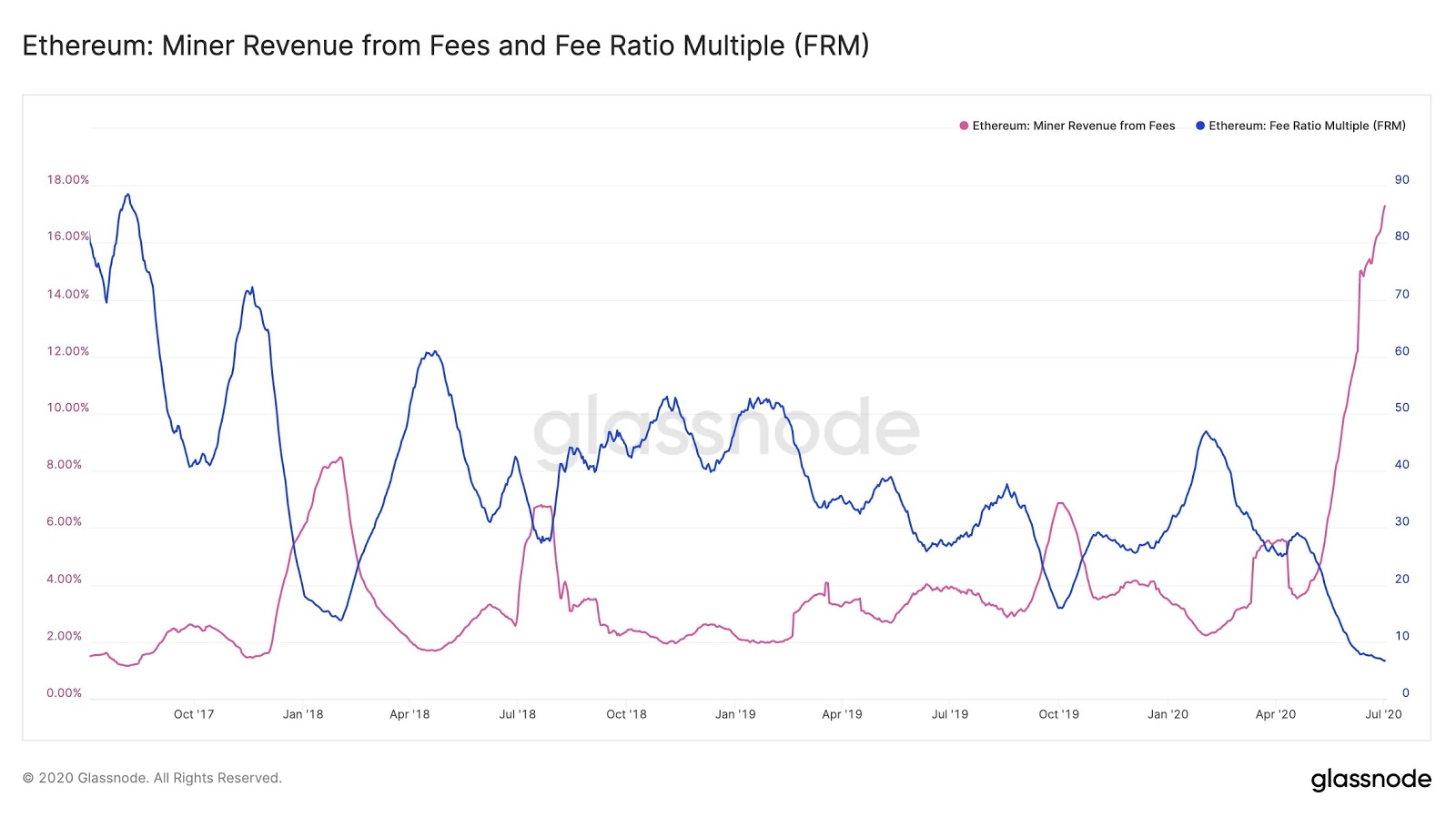 Miner revenue from fees and fee ratio multiple
