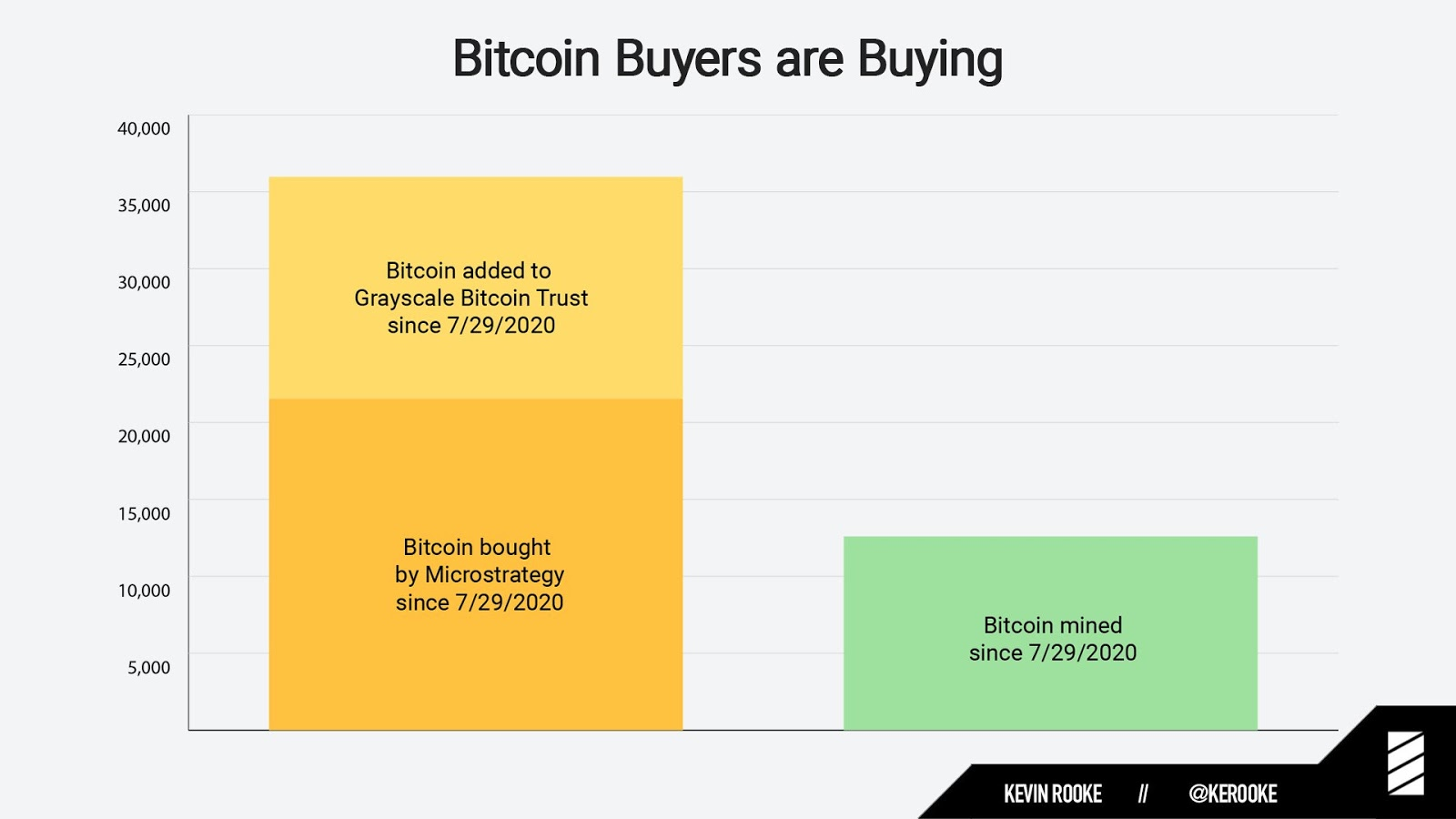 Bitcoin buying from Grayscale and MicroStrategy Vs. supply