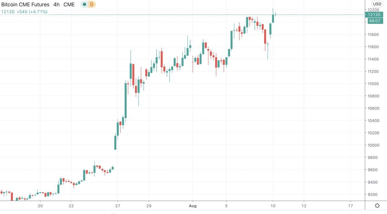 CME Bitcoin futures chart showing recent latest gaps