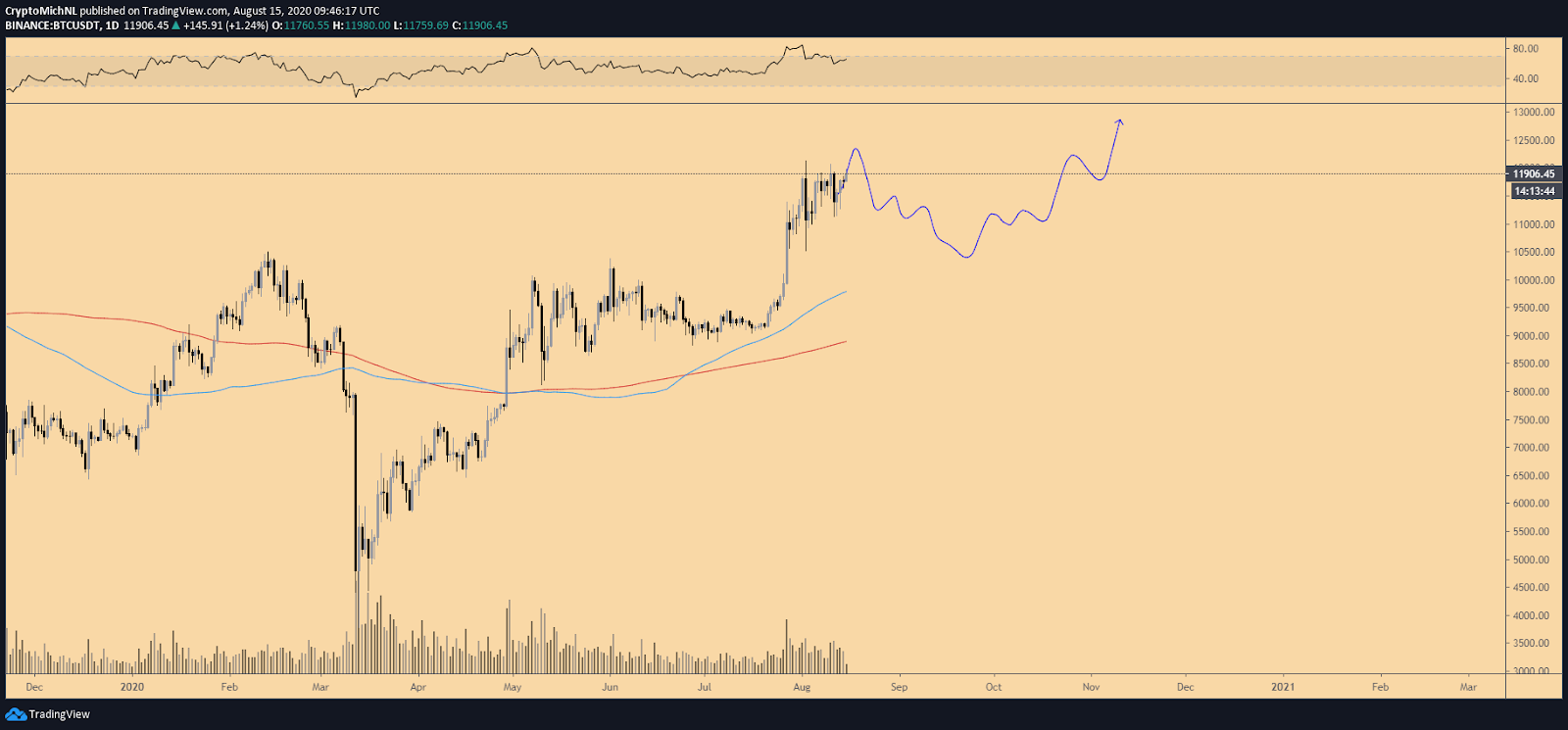 BTC/USD price chart showing possible $10,500 retrace and reversal