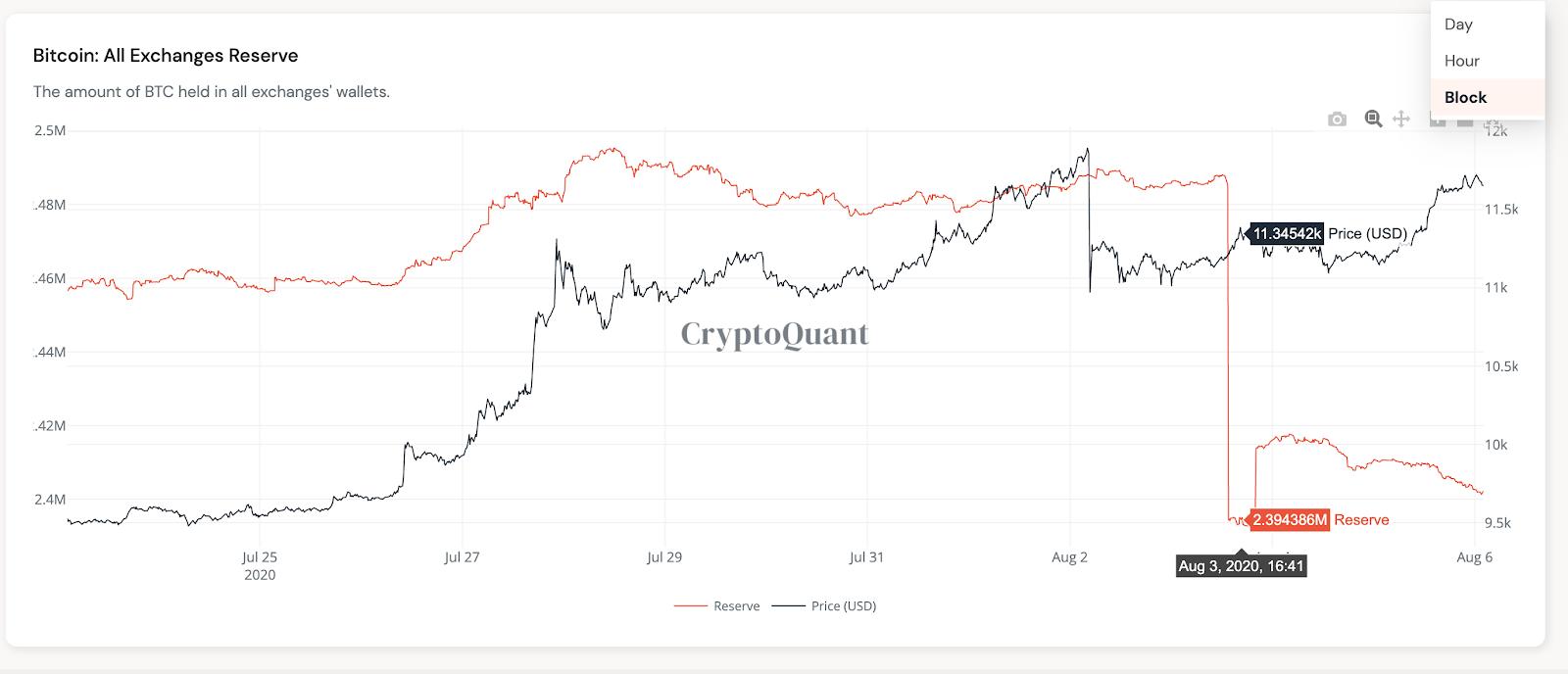 Bitcoin exchange reserves 2-week chart