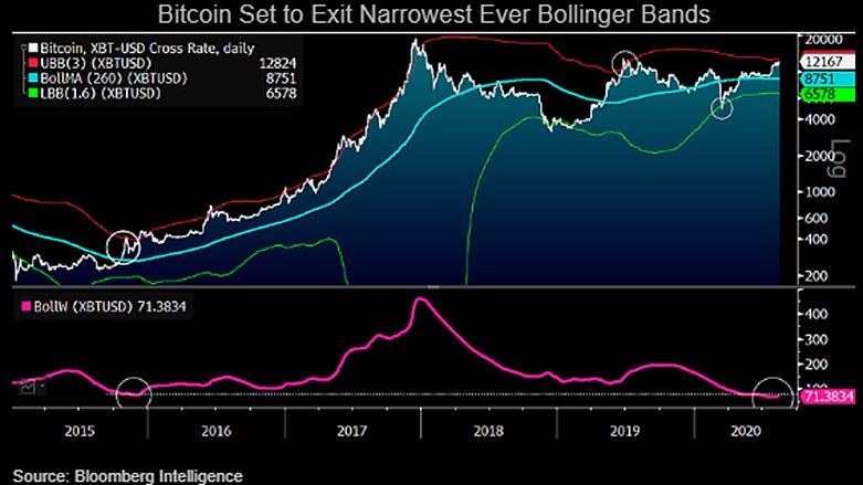 BTC/USD historical chart with Bollinger Bands