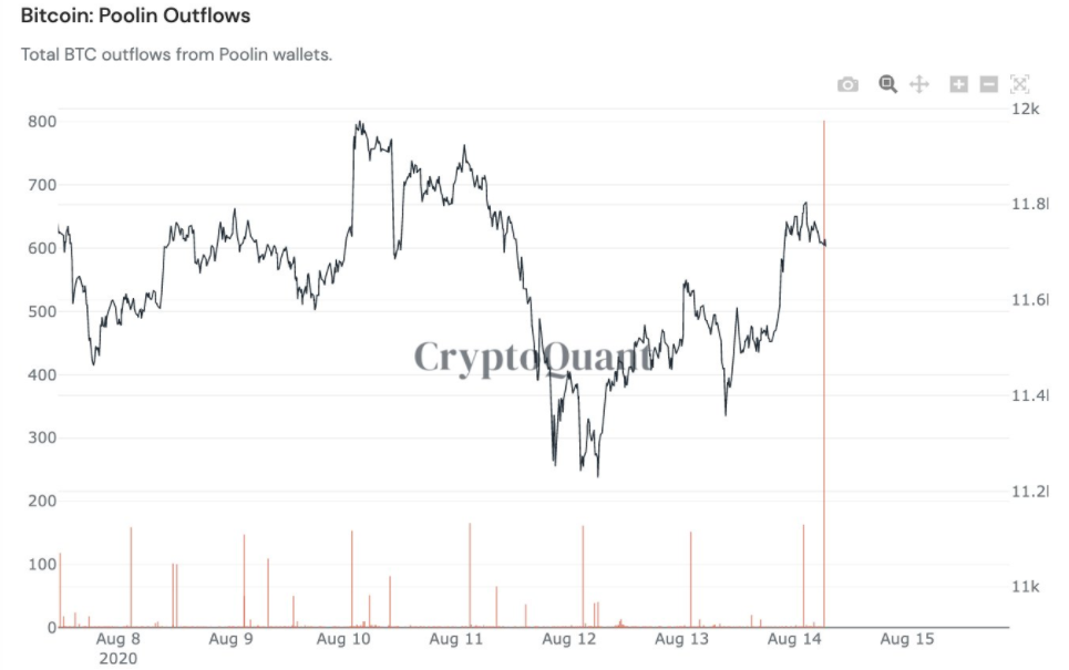 Poolin mining pool outflows one-week chart