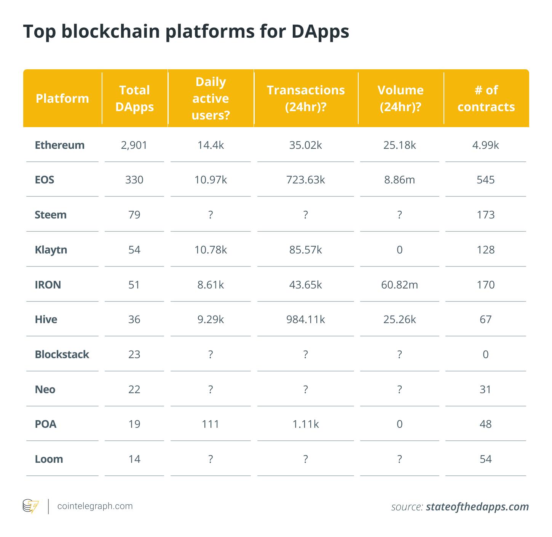 Top blockchain platforms for DApps