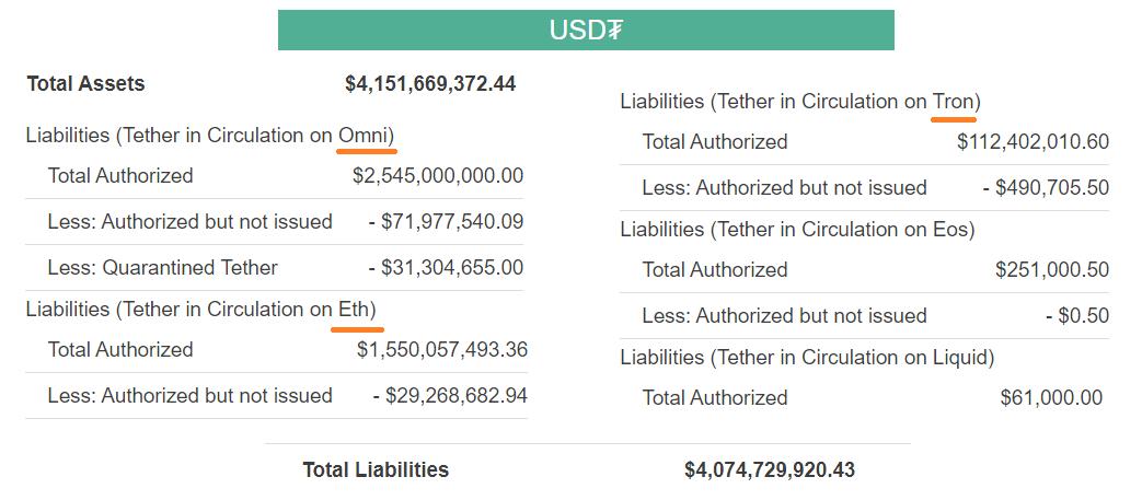 Tether USDT balance sheet in August 2019