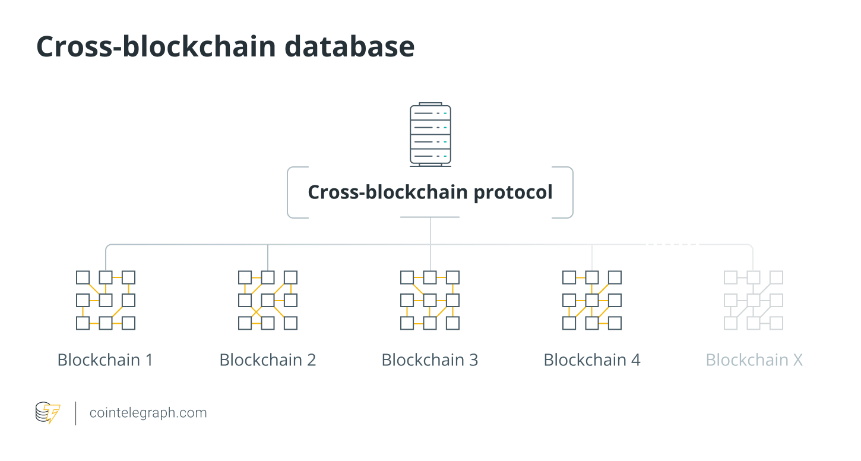 Cross-blockchain database