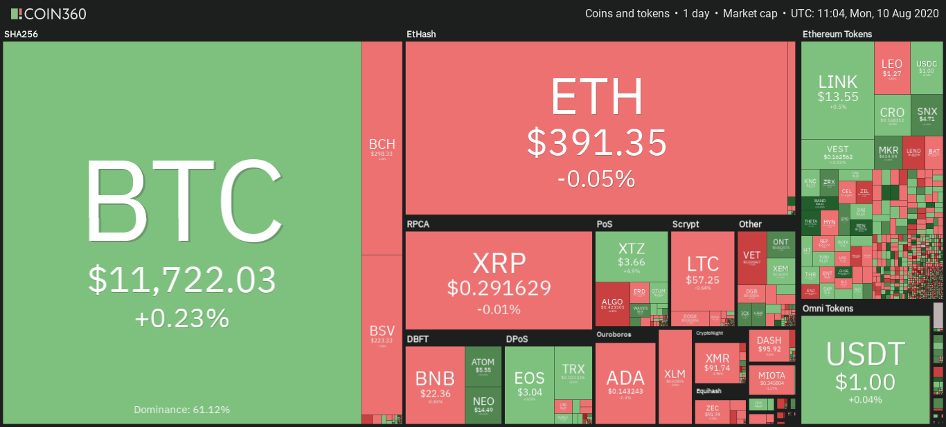 Cryptocurrency market daily snapshot Aug. 6