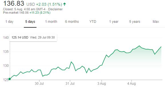 Square, Inc. (SQ) five-day chart: