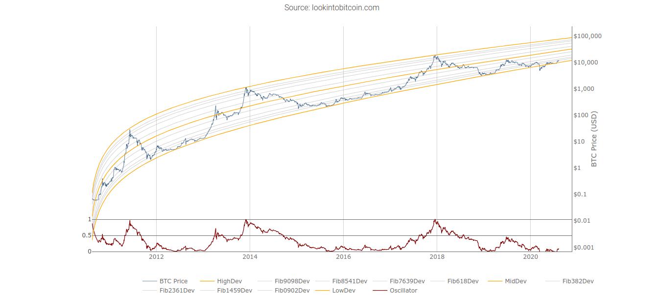 Bitcoin logarithmic growth curves chart