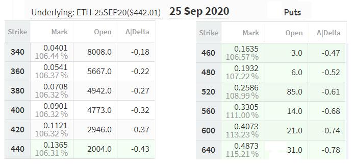 September 25 put options pricing