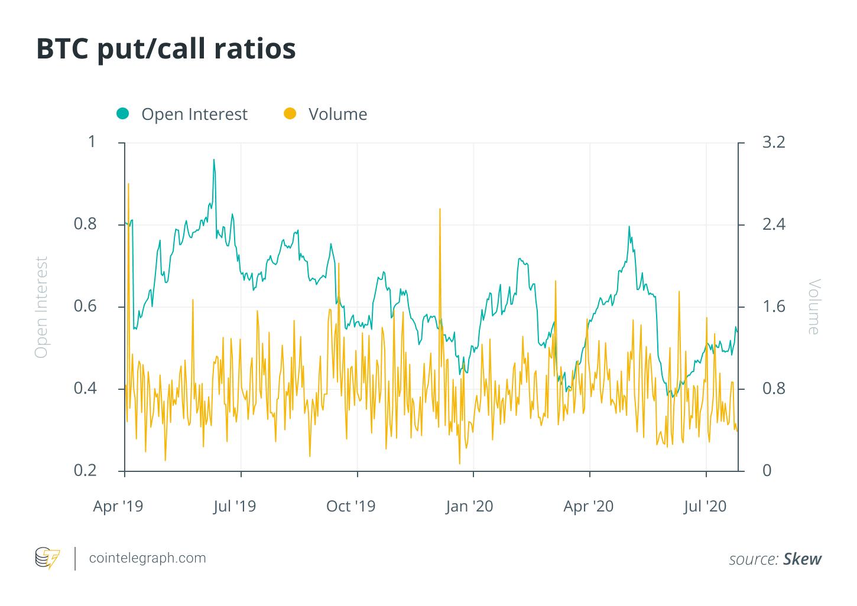 BTC put/Call ratios