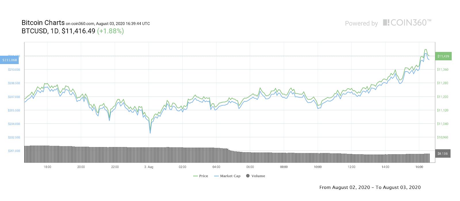 BTC/USD 1-day price chart