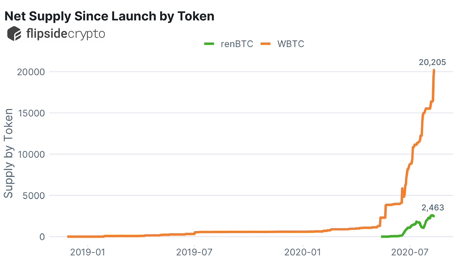wBTC and renBTC net supply since launch. Source: Flipside Crypto