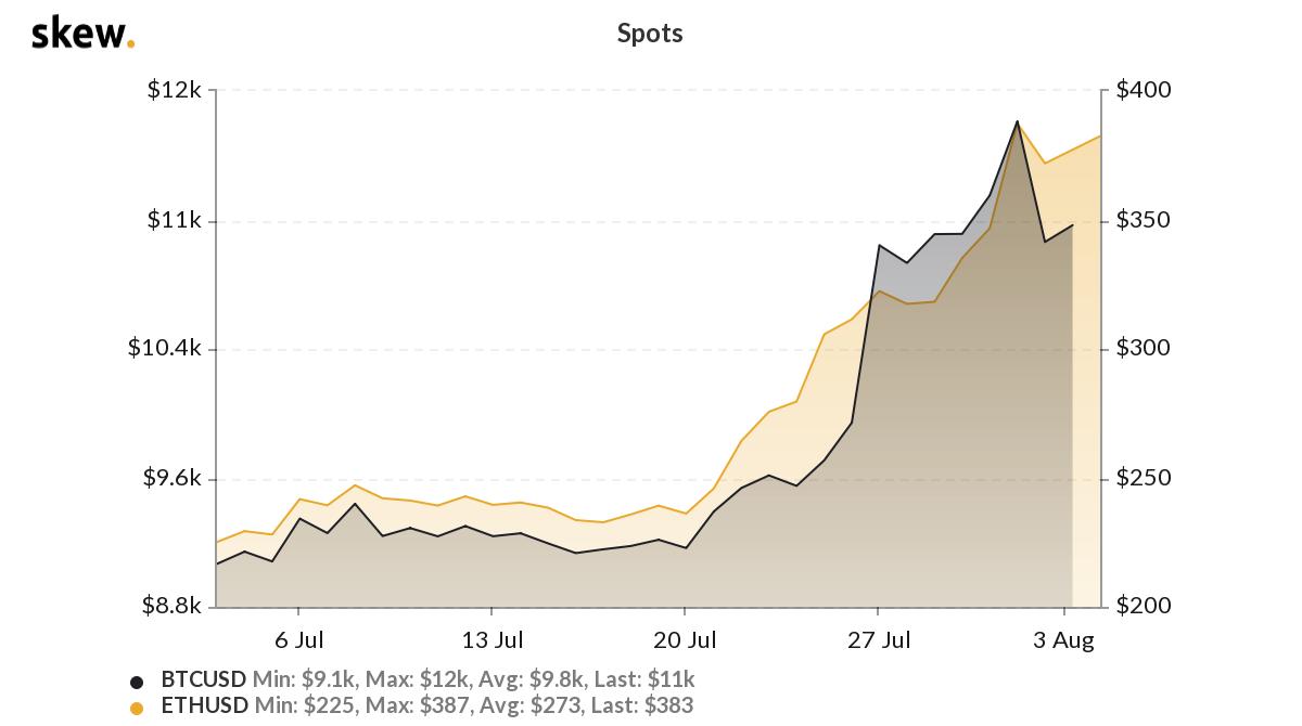 BTC/USD vs. ETH/USD 1-month chart