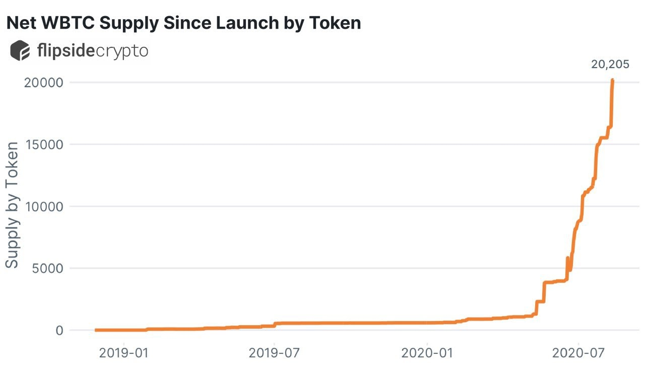 Net wBTC supply since launch. Source: Flipside Crypto