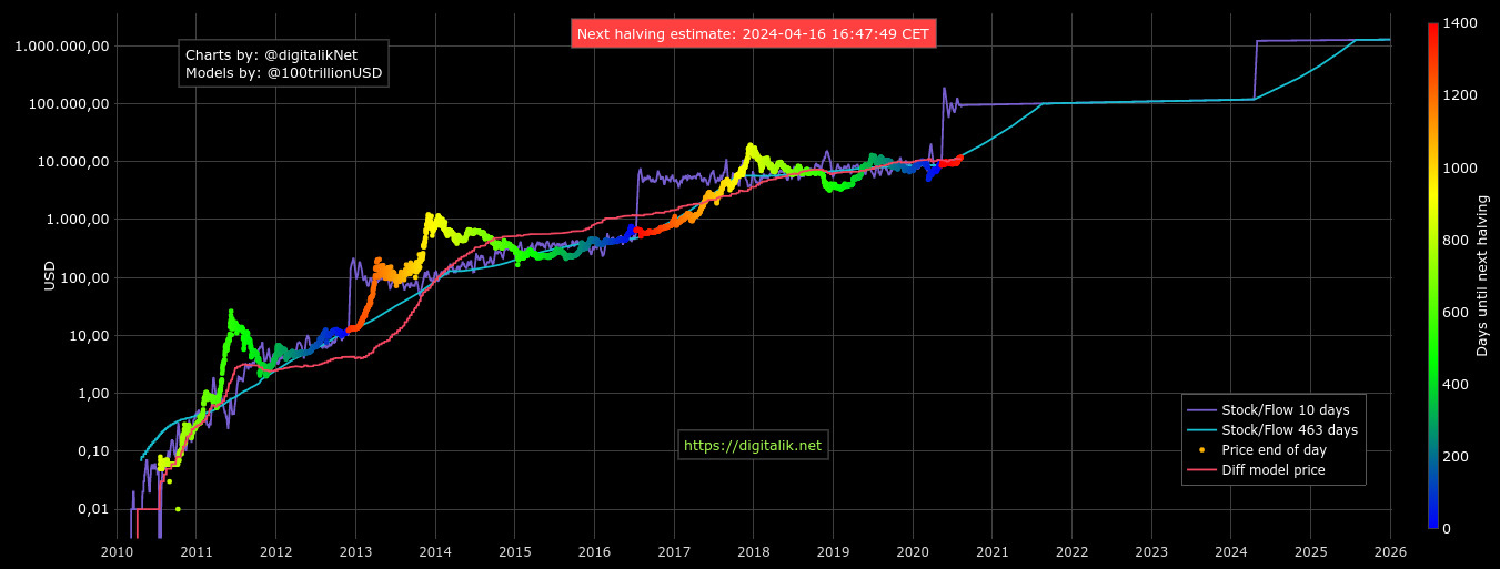 Bitcoin stock-to-flow chart as of August 10