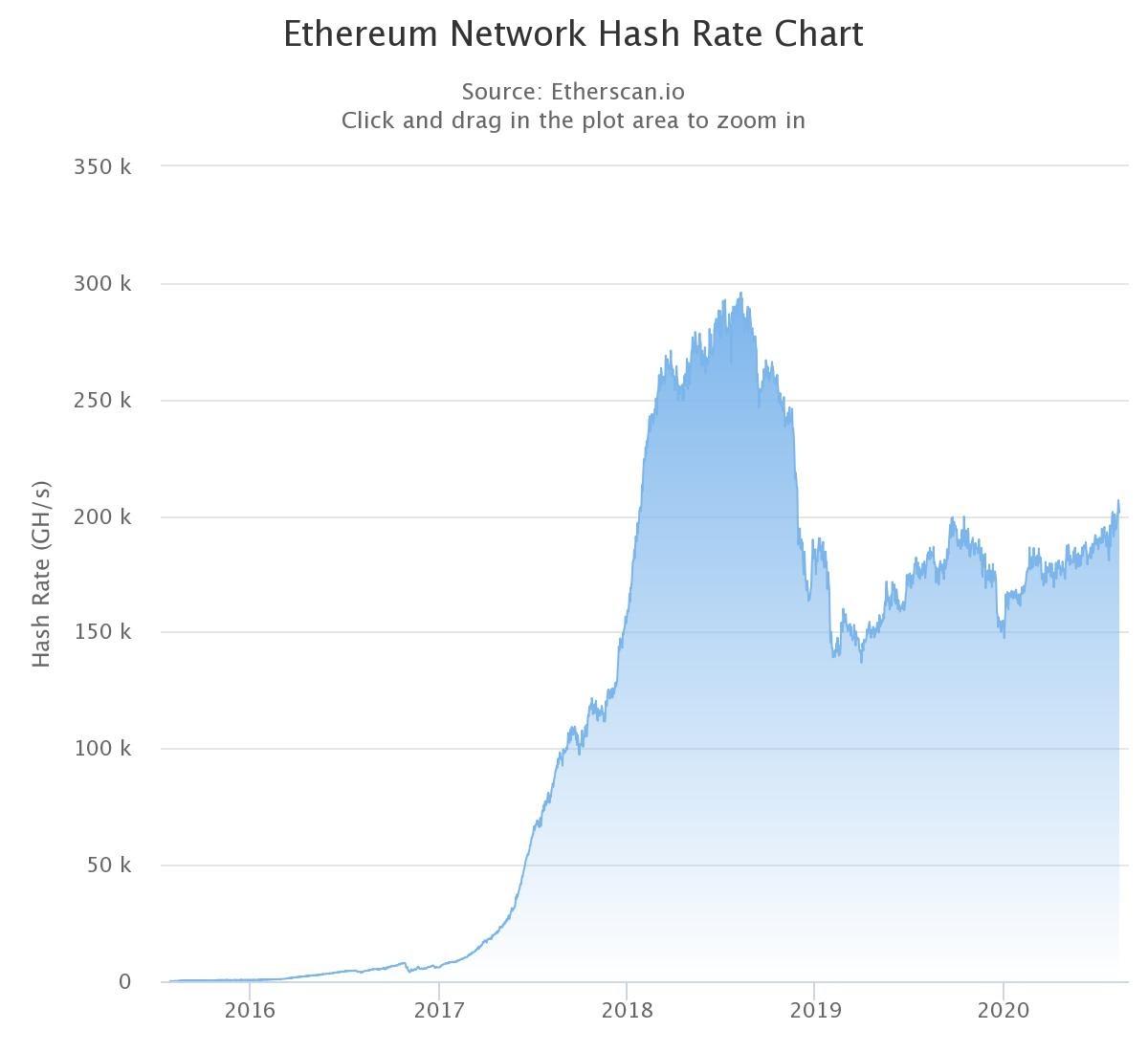 Ethereum network hashrate rises to 2018 levels
