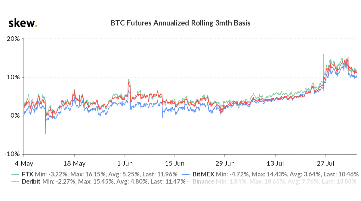 Bitcoin 3-month futures annualized premium