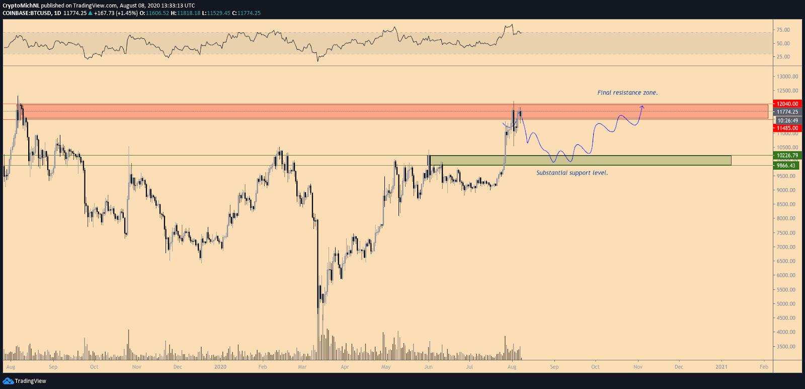BTC/USD bearish scenario 1-day chart