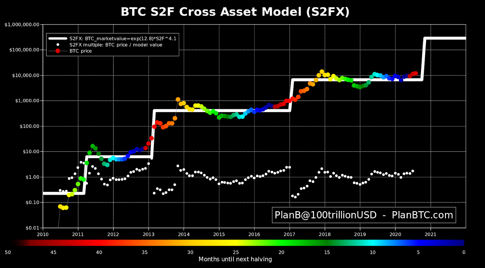 Bitcoin S2F Cross-Asset model chart
