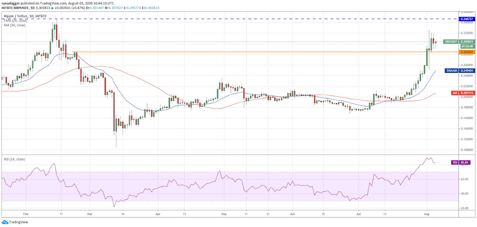 XRP/USD daily chart