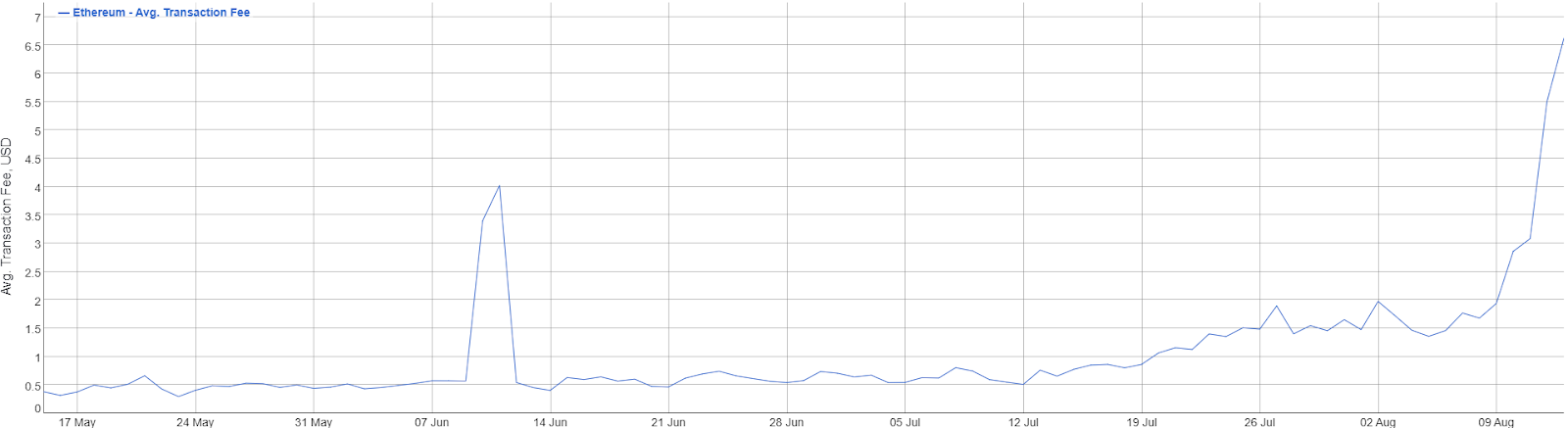 Ethereum transactions fees, 3-month chart