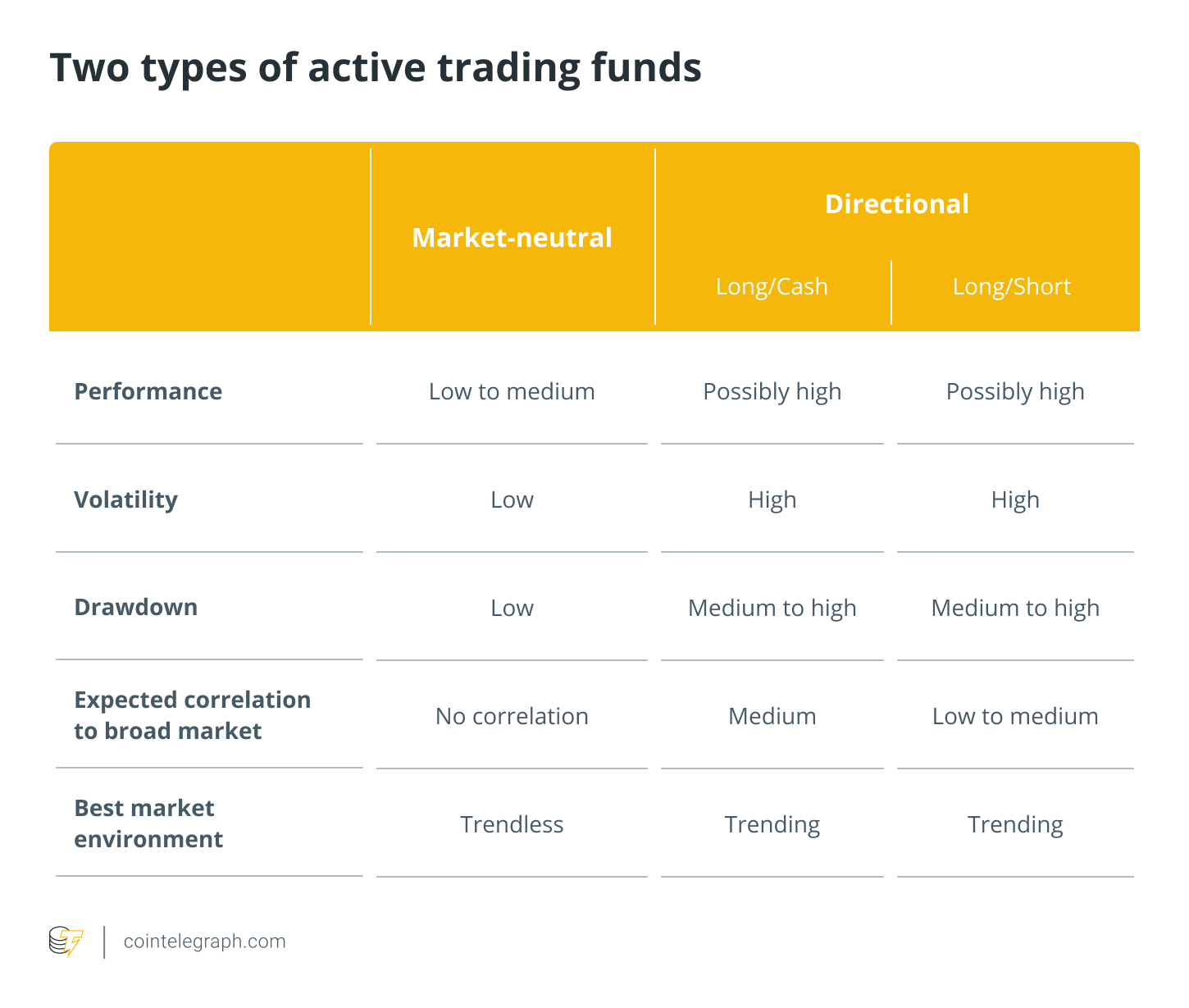 Two types of active trading funds