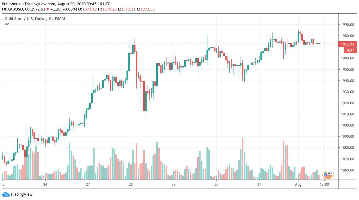 XAU/USD 1-week chart