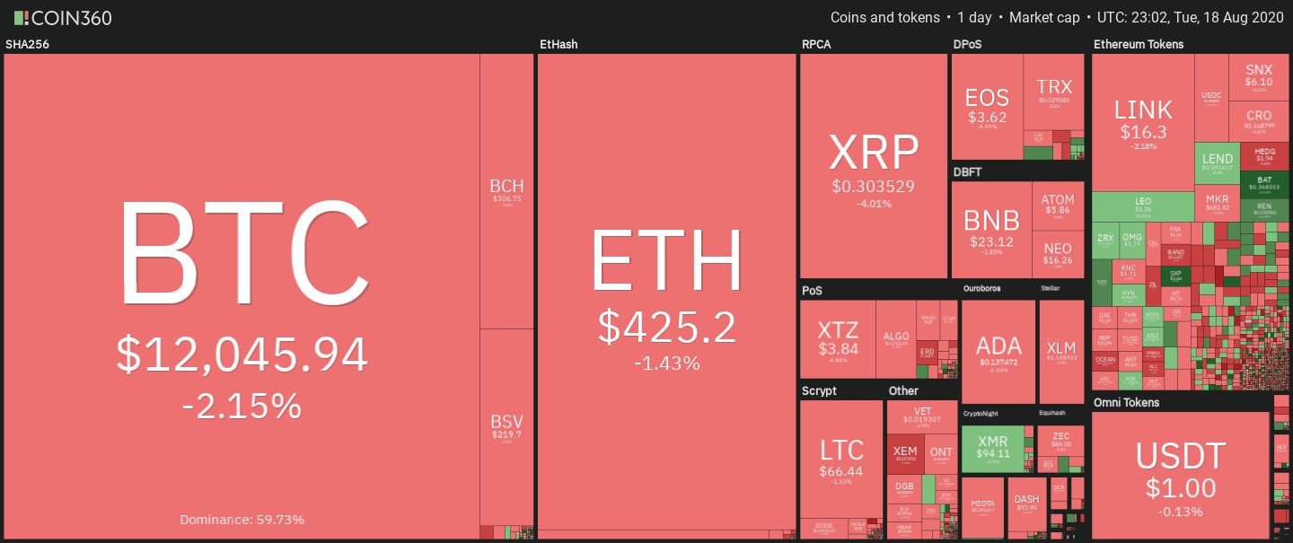 Cryptocurrency daily market performance snapshot. Source: Coin360
