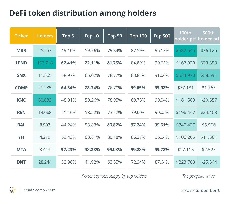 DeFi token distribution among holders
