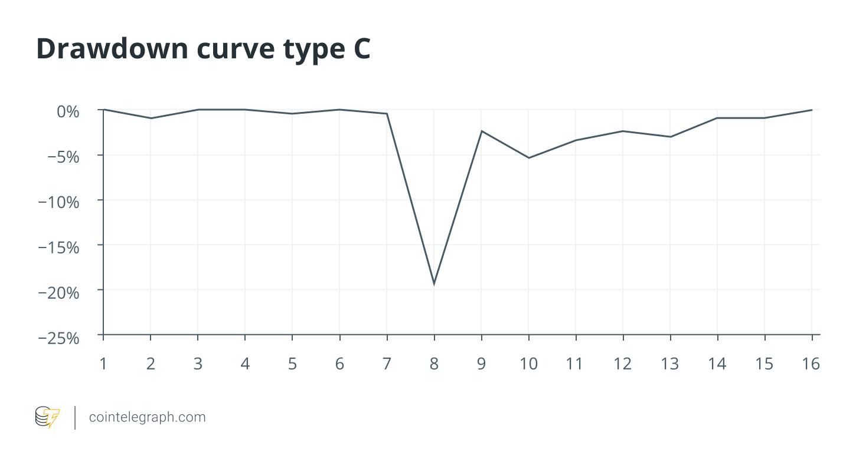 Drawdown curve type C