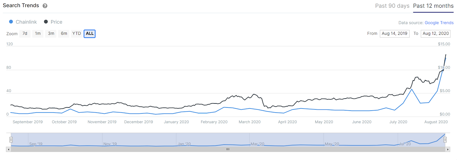 Google searches and LINK price