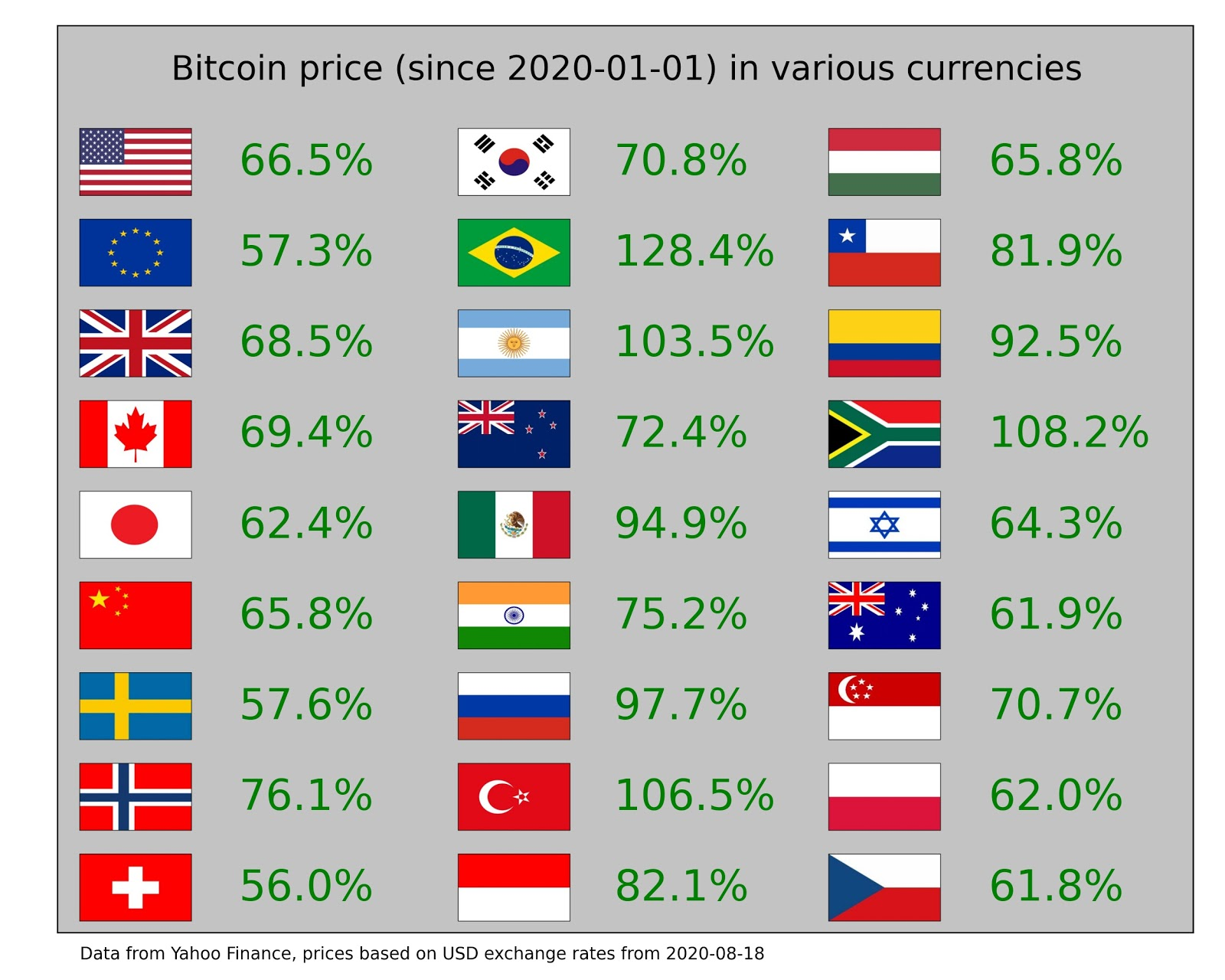 The performance of Bitcoin against various global currencies. Source: DriftwoodPalace