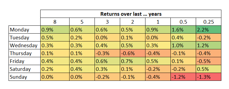 Bitcoin shows higher returns on Sunday evenings